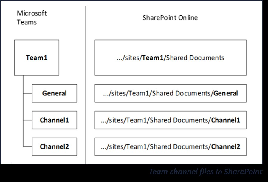 Diagram of the relationship between Microsoft Teams and SharePoint Online