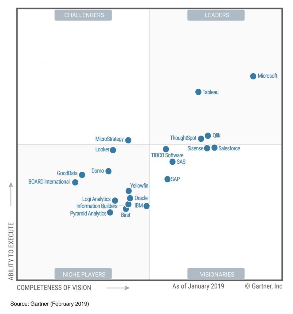 Gartner analytics reporting quadrant 2019