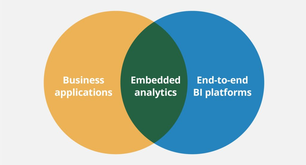 Embedded analytics diagram